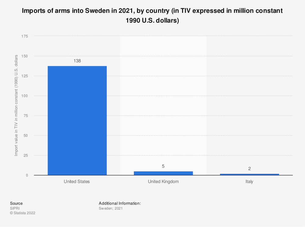 Statistic: Imports of arms into Sweden in 2017, by country (in TIV expressed in million constant 1990 U.S. dollars) | Statista
