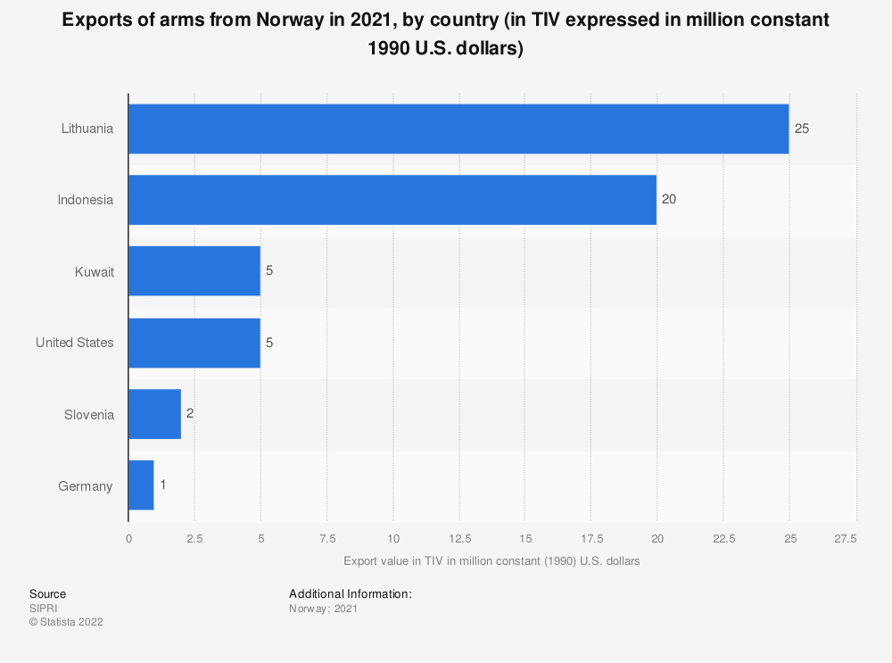 Statistic: Exports of arms from Norway in 2018, by country (in TIV expressed in million constant 1990 U.S. dollars) | Statista