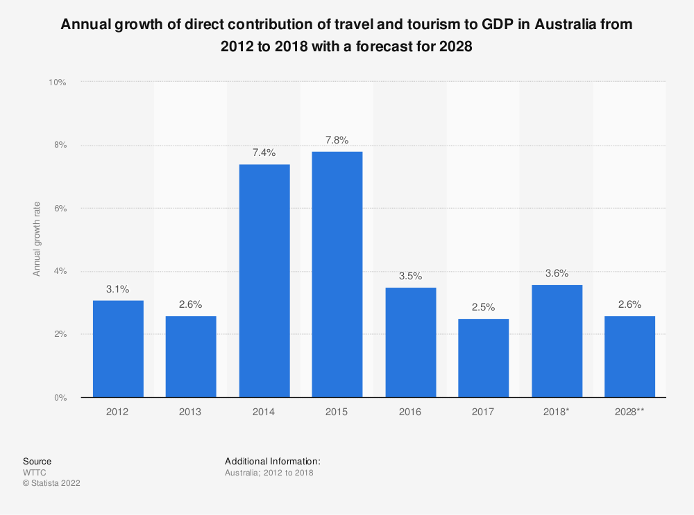 Statistic: Annual growth of direct contribution of travel and tourism to GDP in Australia from 2012 to 2018 with a forecast for 2028   Statista