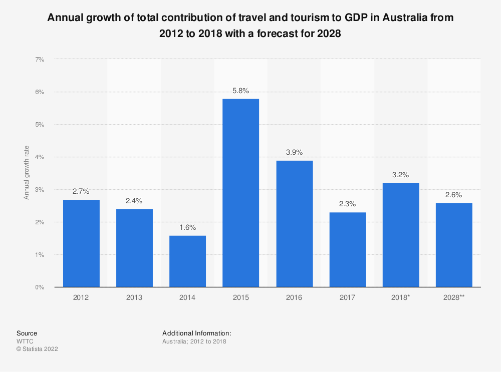Statistic: Annual growth of total contribution of travel and tourism to GDP in Australia from 2012 to 2018 with a forecast for 2028 | Statista