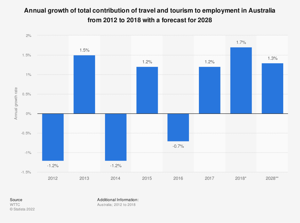 Statistic: Annual growth of total contribution of travel and tourism to employment in Australia from 2012 to 2018 with a forecast for 2028   Statista