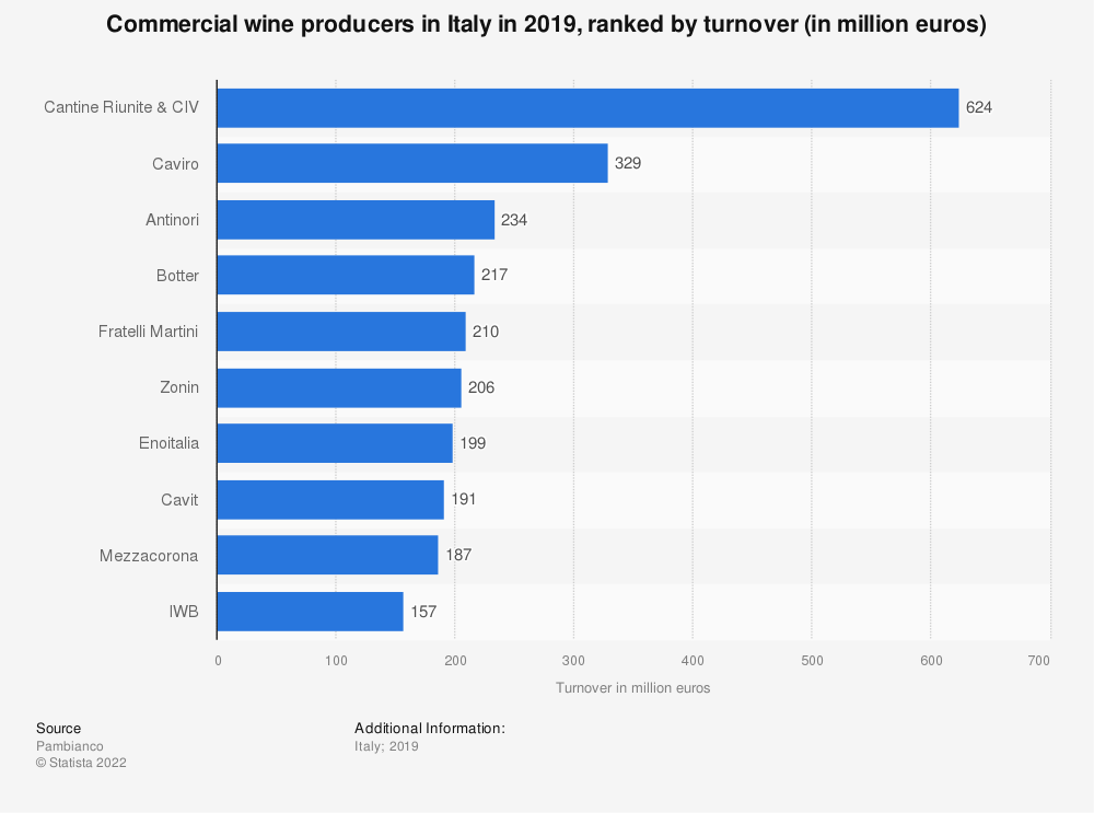 Statistic: Commercial wine producers in Italy in 2019, ranked by turnover (in million euros)   Statista