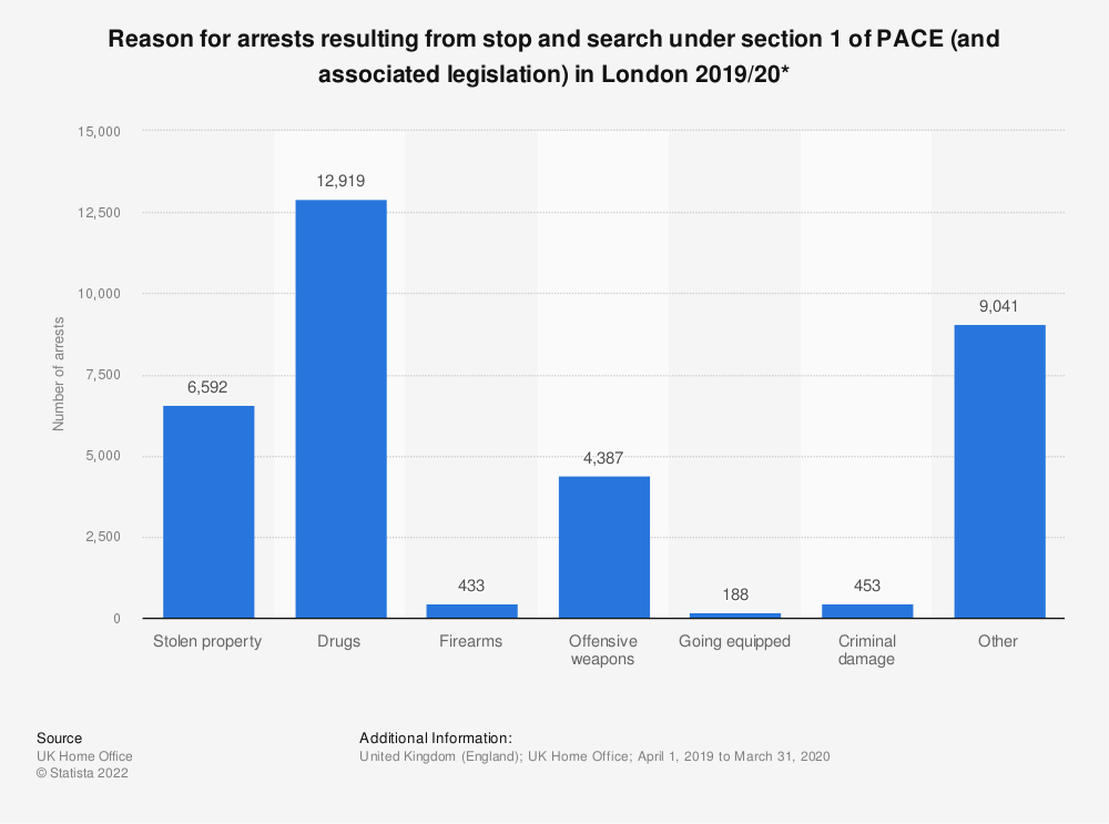 Statistic: Reason for arrests resulting from stop and search under section 1 of PACE (and associated legislation) in London 2017/18* | Statista