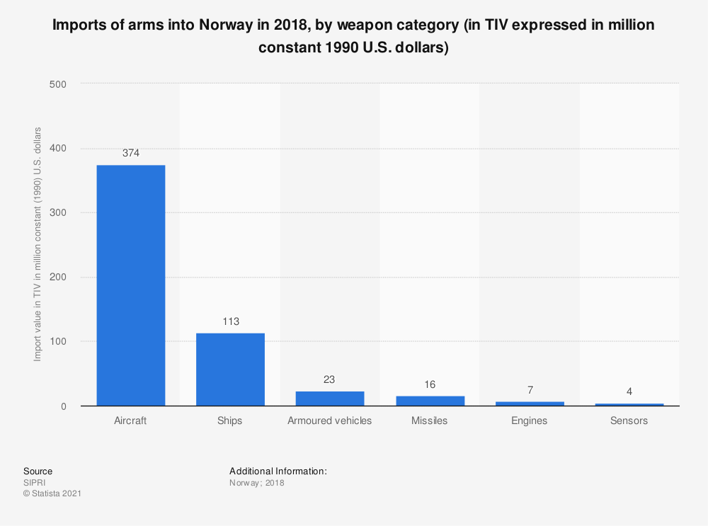 Statistic: Imports of arms into Norway in 2017, by weapon category (in TIV expressed in million constant 1990 U.S. dollars) | Statista