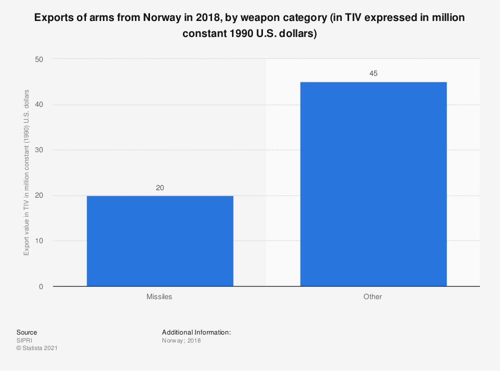 Statistic: Exports of arms from Norway in 2017, by weapon category (in TIV expressed in million constant 1990 U.S. dollars) | Statista