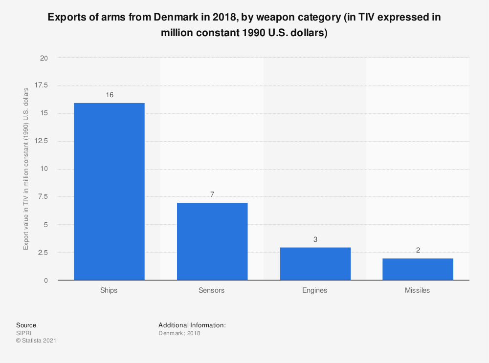 Statistic: Exports of arms from Denmark in 2018, by weapon category (in TIV expressed in million constant 1990 U.S. dollars) | Statista