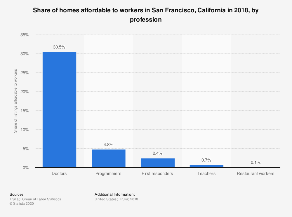 Statistic: Share of homes affordable to workers in San Francisco, California in 2018, by profession | Statista