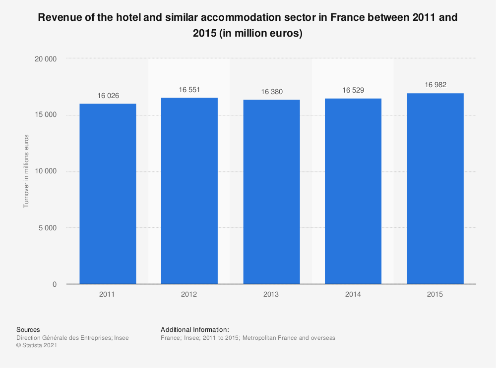 Statistic: Revenue of the hotel and similar accommodation sector in France between 2011 and 2015 (in million euros) | Statista
