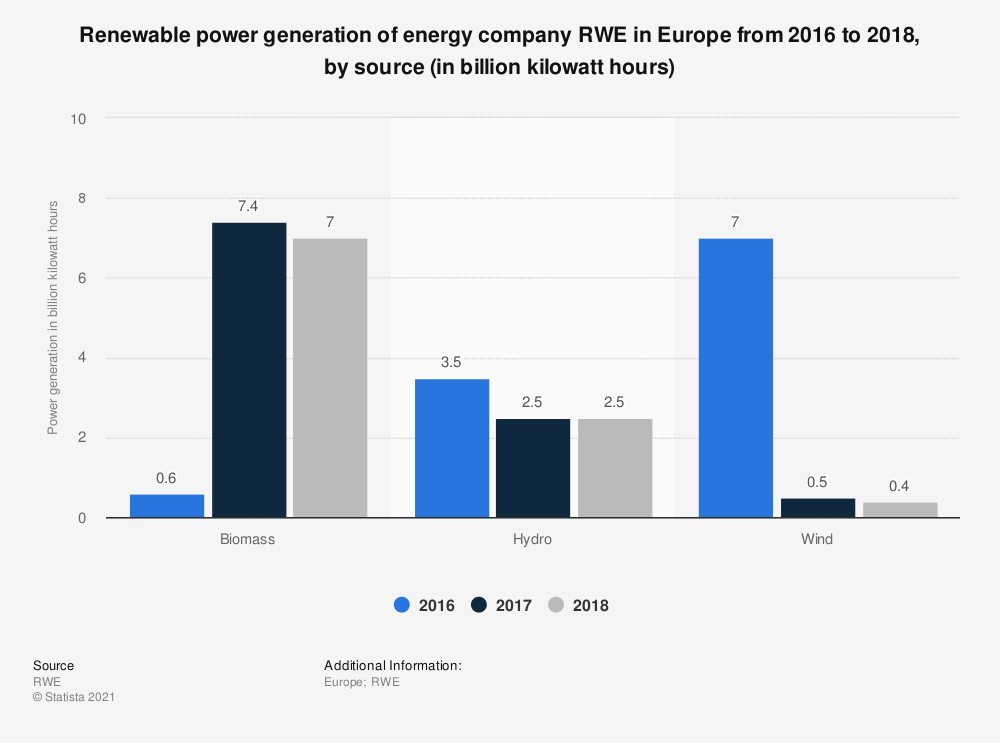 Statistic: Renewable power generation of energy company RWE in Europe from 2016 to 2018, by source (in billion kilowatt hours) | Statista