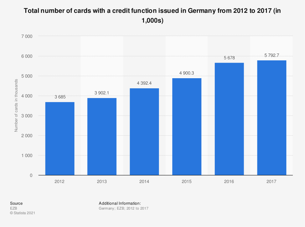 Statistic: Total number of cards with a credit function issued in Germany from 2012 to 2017 (in 1,000s) | Statista