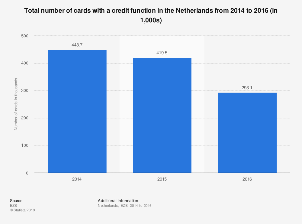 Statistic: Total number of cards with a credit function in the Netherlands from 2014 to 2016 (in 1,000s) | Statista