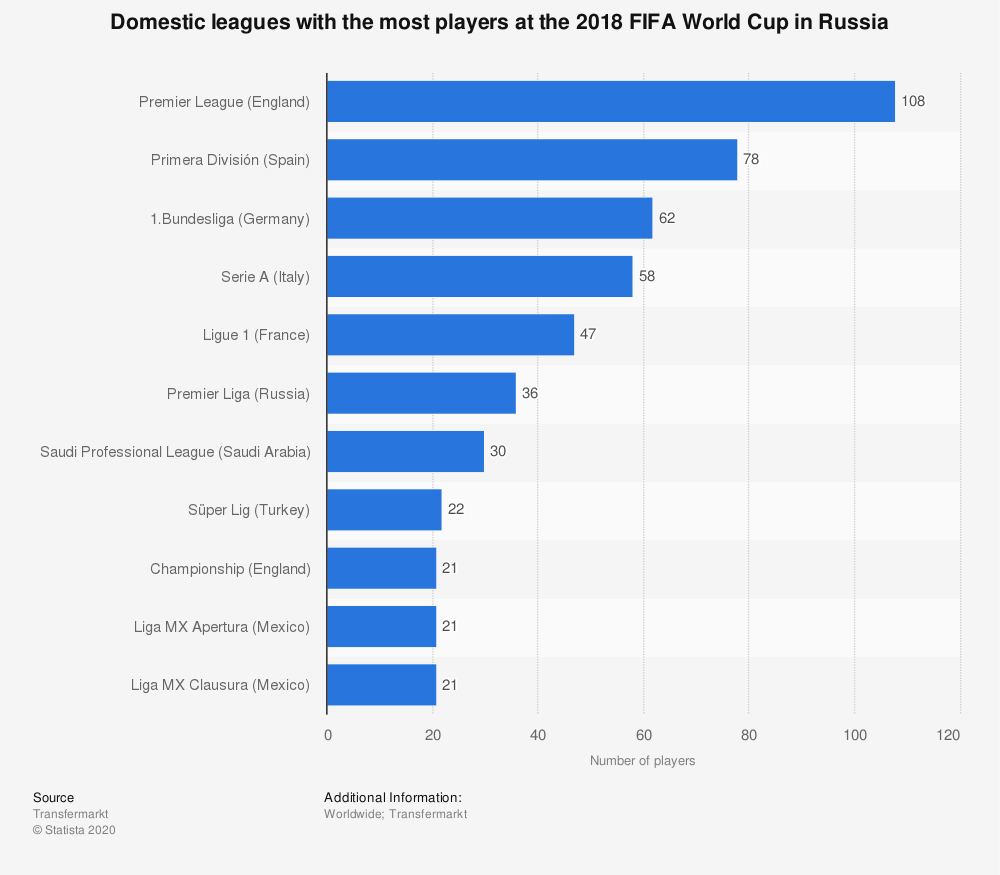 Statistic: Domestic leagues with the most players at the 2018 FIFA World Cup in Russia  | Statista