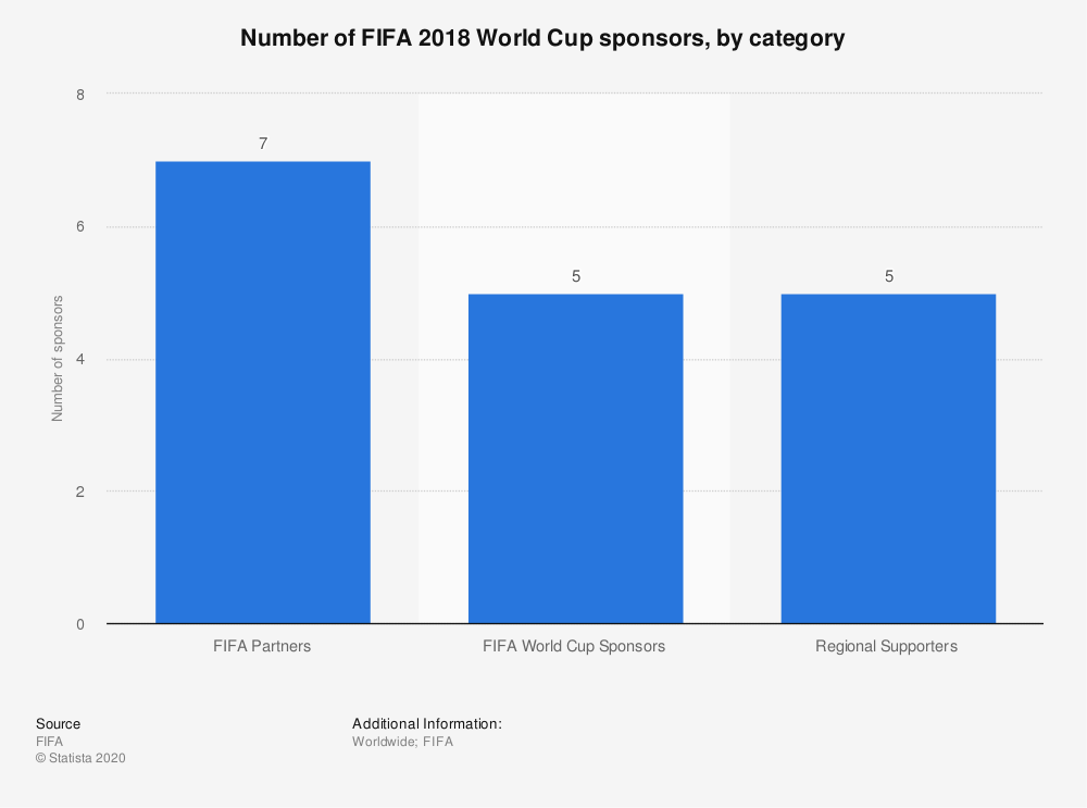Statistic: Number of FIFA 2018 World Cup sponsors, by category | Statista