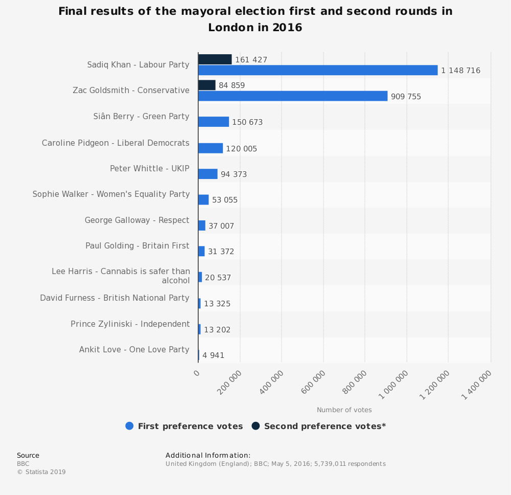 Statistic: Final results of the mayoral election first and second rounds in London in 2016 | Statista