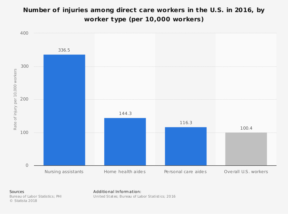 Statistic: Number of injuries among direct care workers in the U.S. in 2016, by worker type (per 10,000 workers)  | Statista
