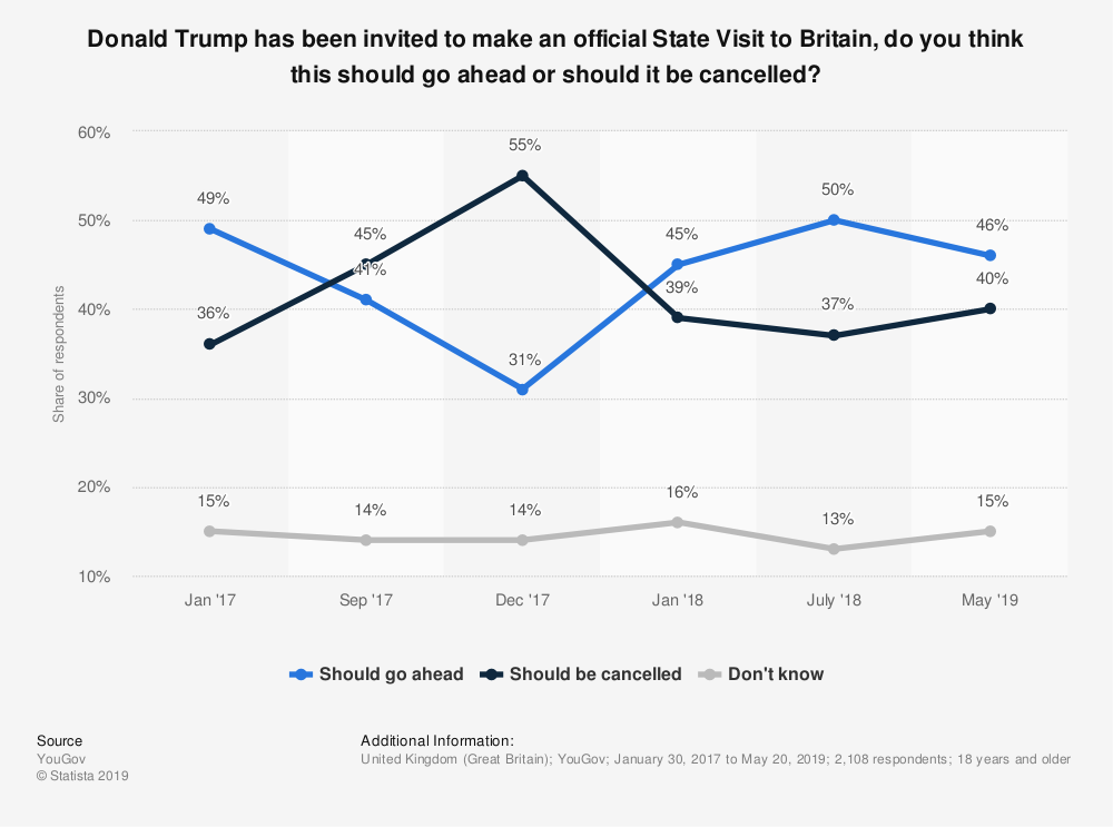 Statistic: Donald Trump has been invited to make an official State Visit to Britain, do you think this should go ahead or should it be cancelled? | Statista
