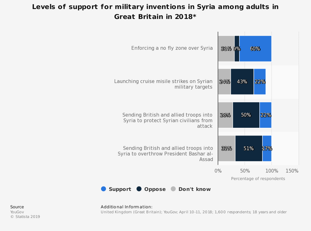 Statistic: Levels of support for military inventions in Syria among adults in Great Britain in 2018*   Statista