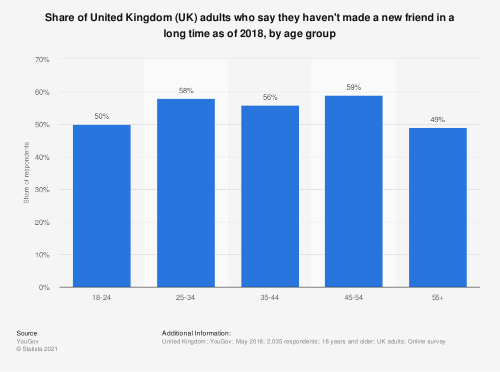 Statistic: Share of United Kingdom (UK) adults who say they haven't made a new friend in a long time as of 2018, by age group | Statista