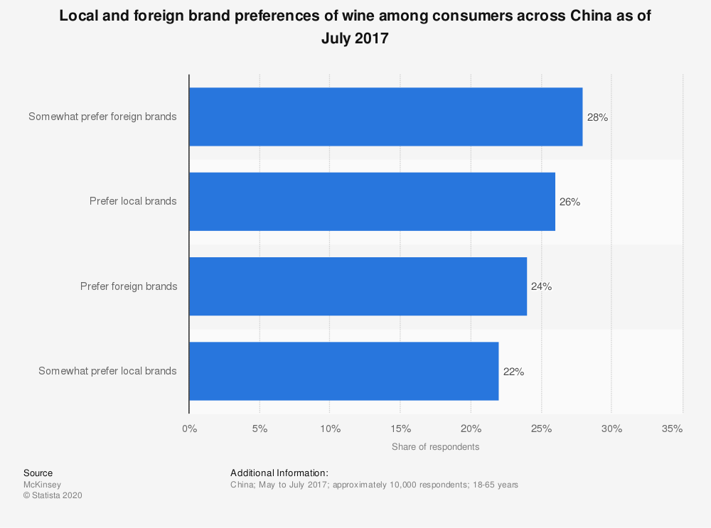 Statistic: Local and foreign brand preferences of wine among consumers across China as of July 2017 | Statista
