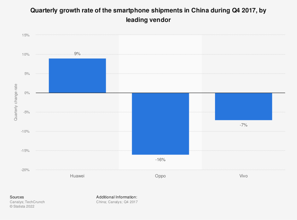 Statistic: Quarterly growth rate of the smartphone shipments in China during Q4 2017, by leading vendor | Statista