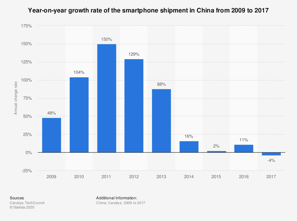 Statistic: Year-on-year growth rate of the smartphone shipment in China from 2009 to 2017  | Statista