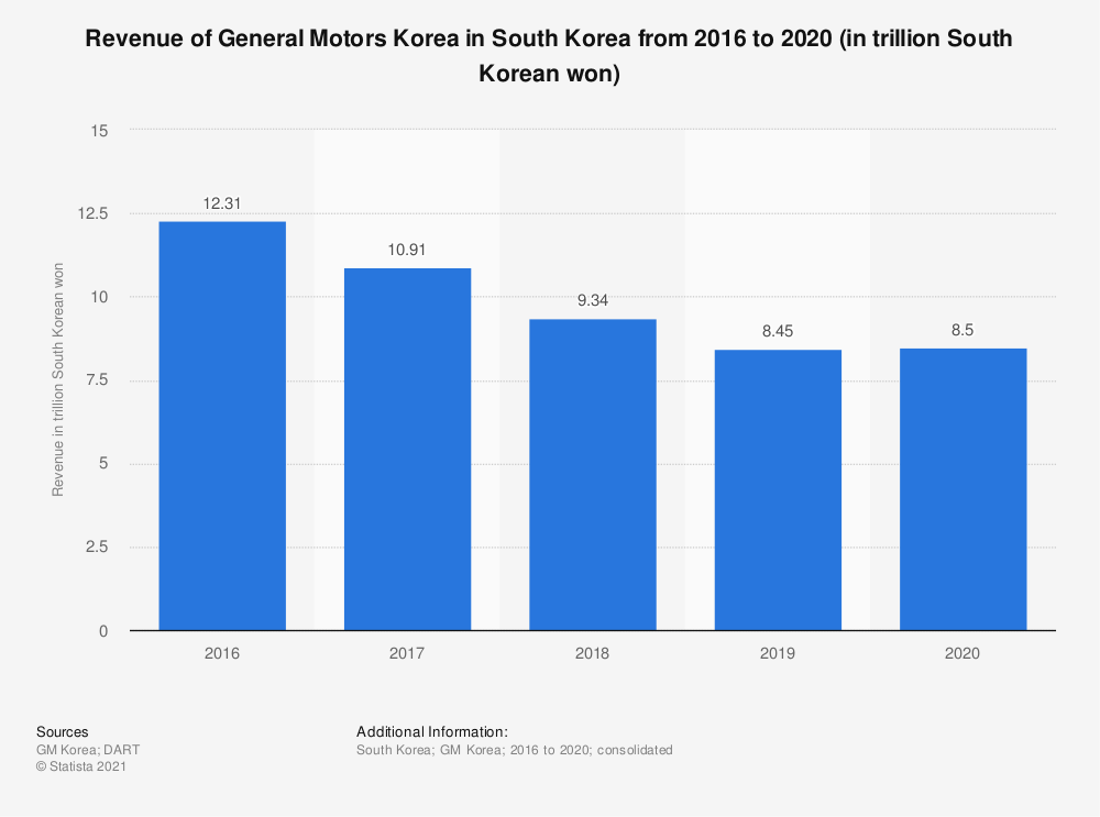 Statistic: Revenue of General Motors Korea in South Korea from 2016 to 2019 (in trillion South Korean won) | Statista