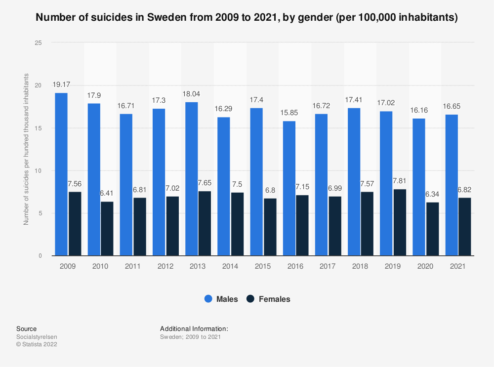 Statistic: Suicide rate in Sweden from 2006 to 2017, by gender (per 100,000 inhabitants) | Statista