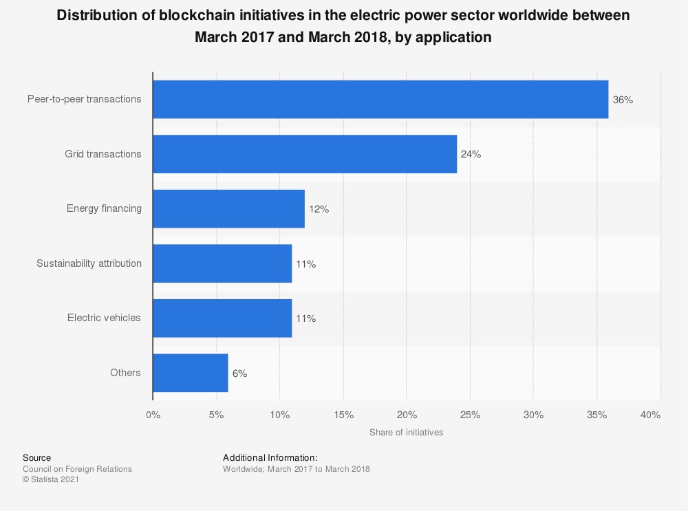 Statistic: Distribution of blockchain initiatives in the electric power sector worldwide between March 2017 and March 2018, by application | Statista