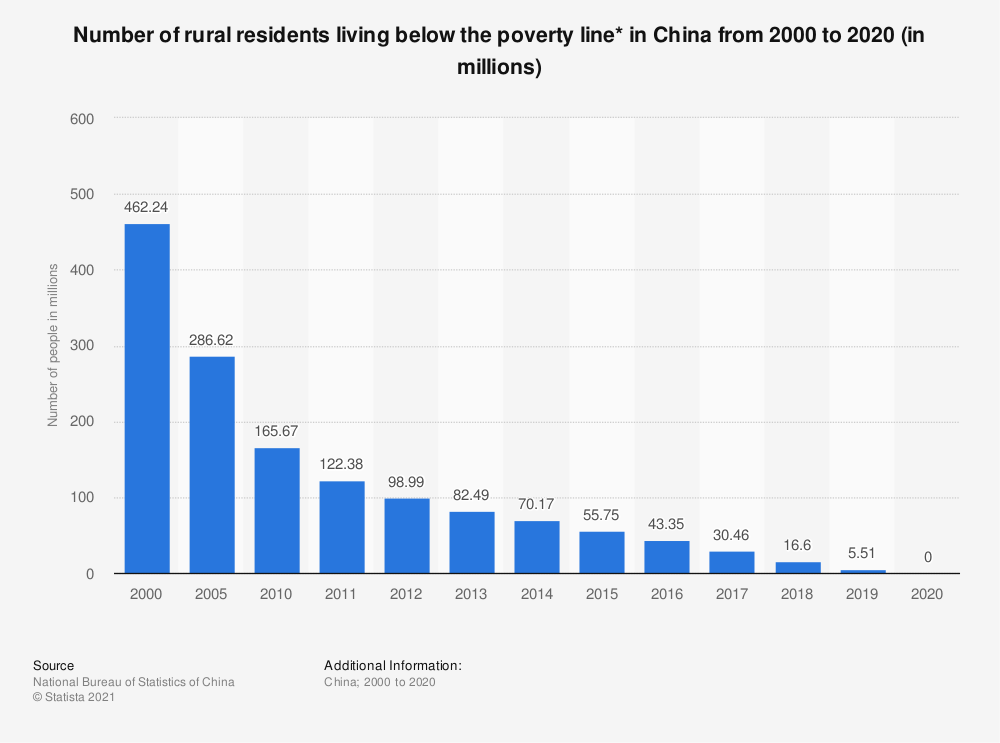 Statistic: Number of rural residents living below the poverty line* in China from 2000 to 2019 (in millions) | Statista