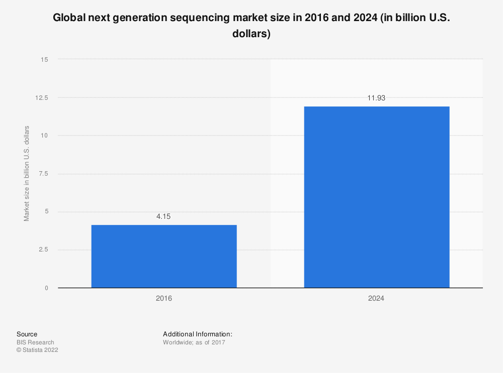 Statistic: Global next generation sequencing market size in 2016 and 2024 (in billion U.S. dollars) | Statista