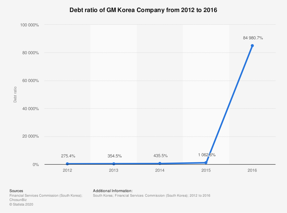 Statistic: Debt ratio of GM Korea Company from 2012 to 2016 | Statista