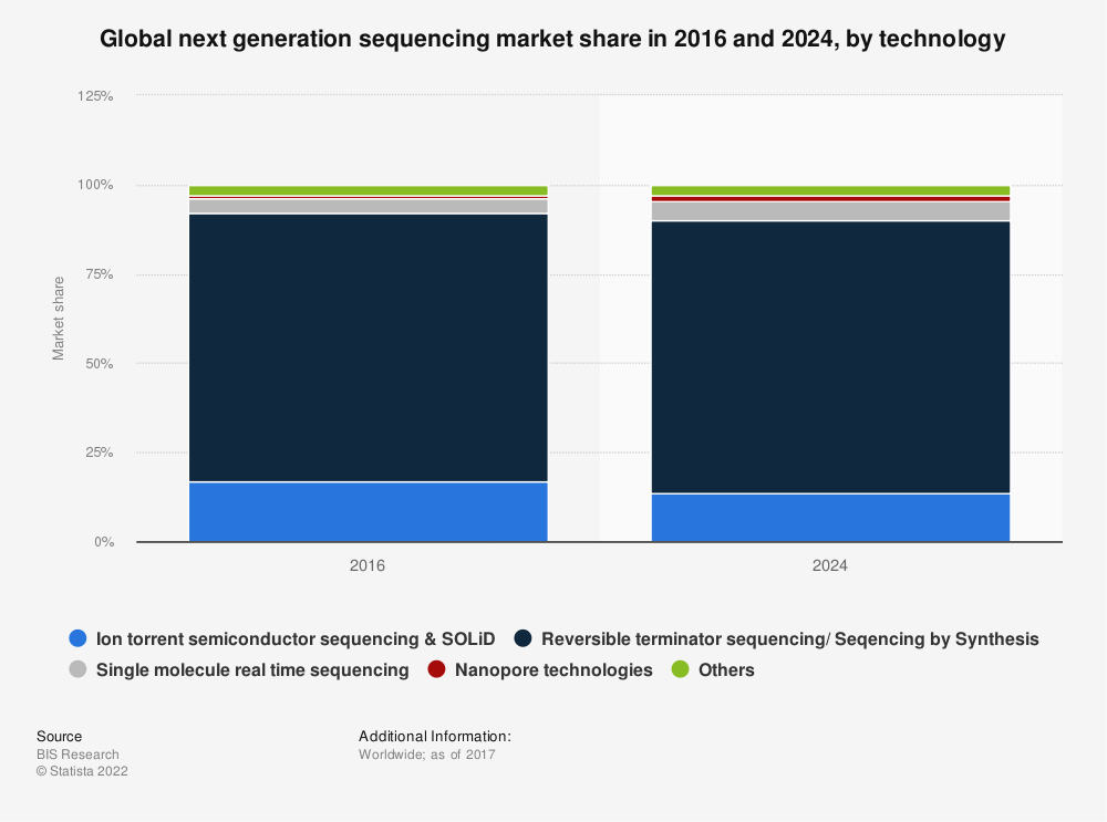 Statistic: Global next generation sequencing market share in 2016 and 2024, by technology | Statista