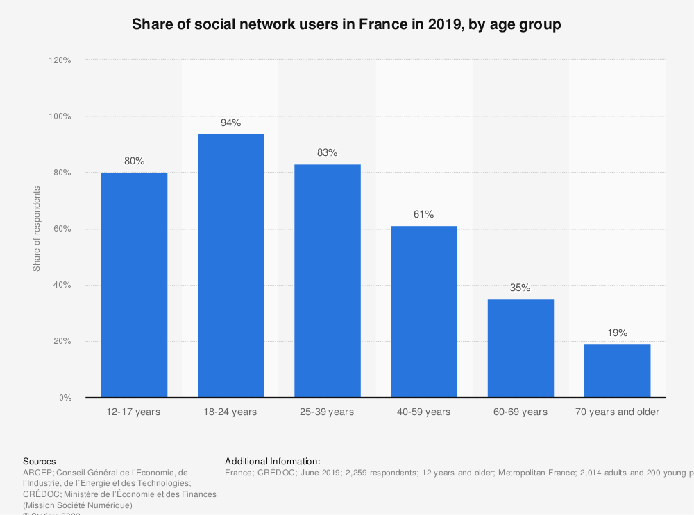 Statistic: Share of social network users in France in 2019, by age group | Statista