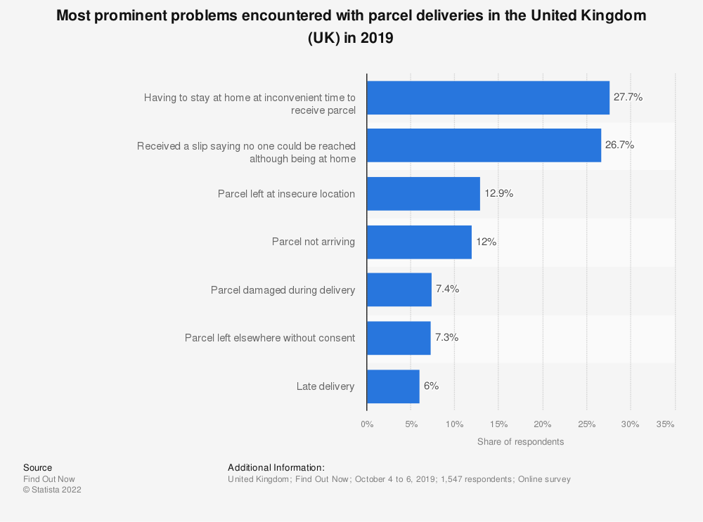 Statistic: Most prominent problems encountered with parcel deliveries in the United Kingdom (UK) in 2019 | Statista