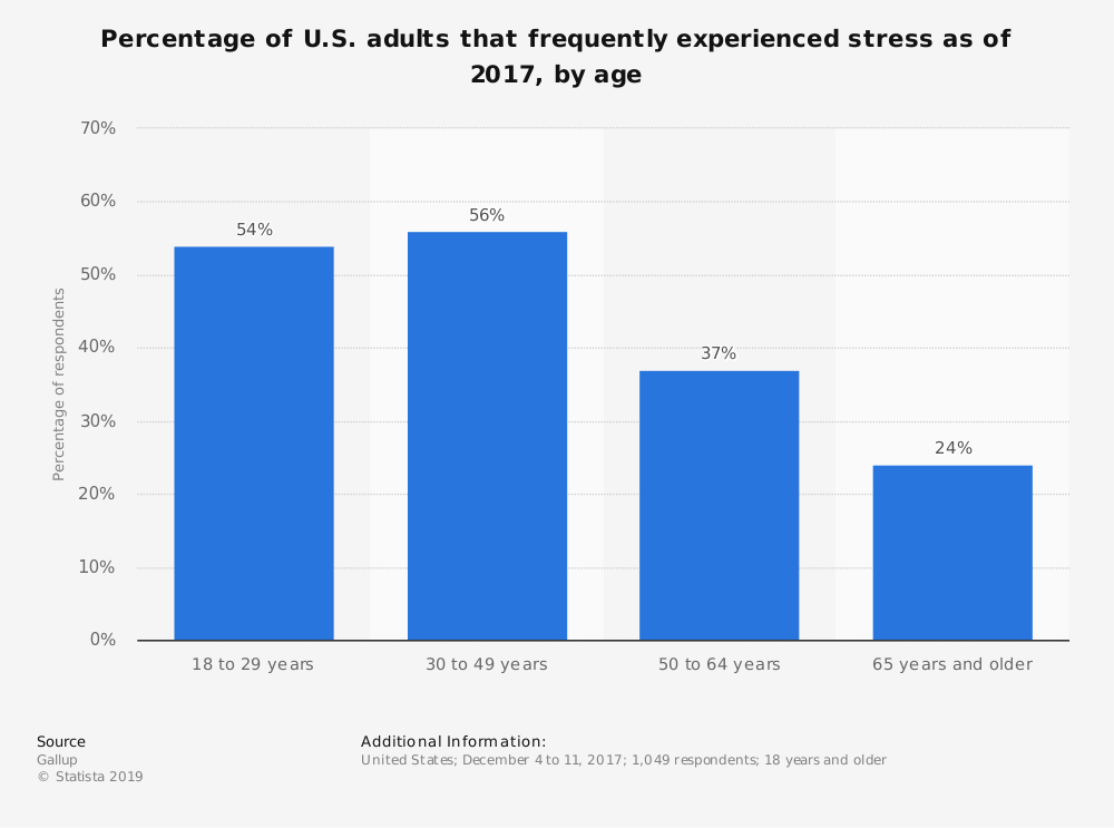 Statistic: Percentage of U.S. adults that frequently experienced stress as of 2017, by age | Statista