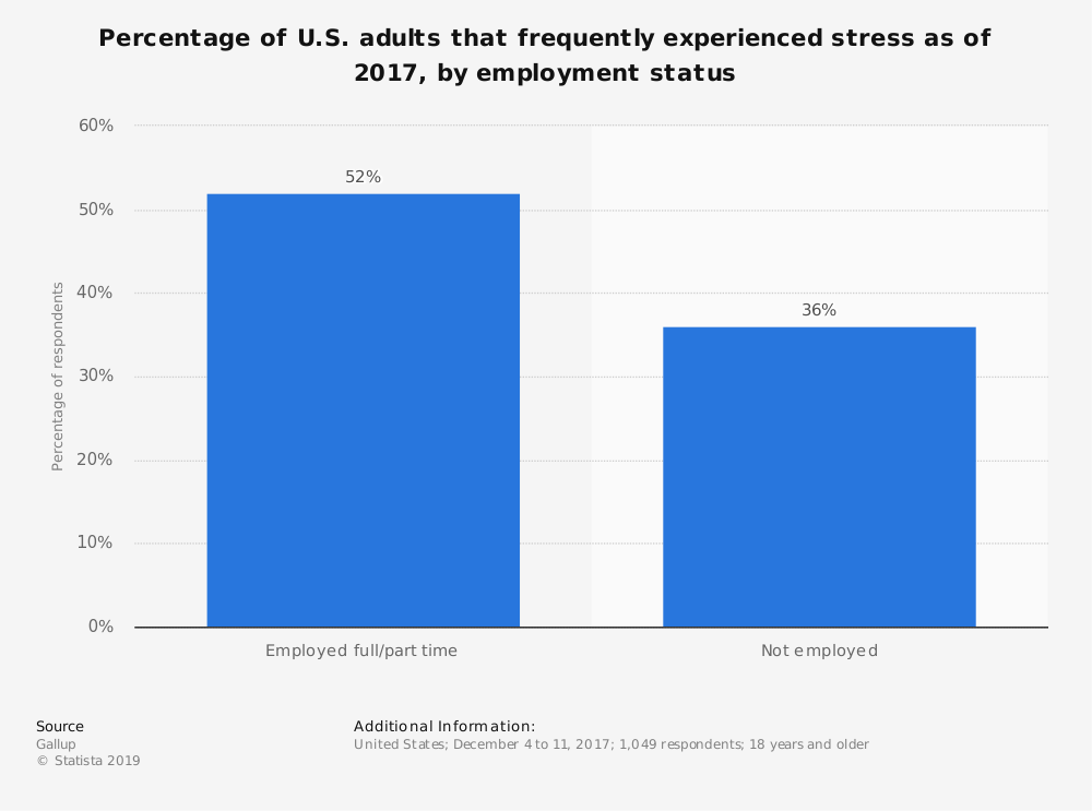 Statistic: Percentage of U.S. adults that frequently experienced stress as of 2017, by employment status | Statista