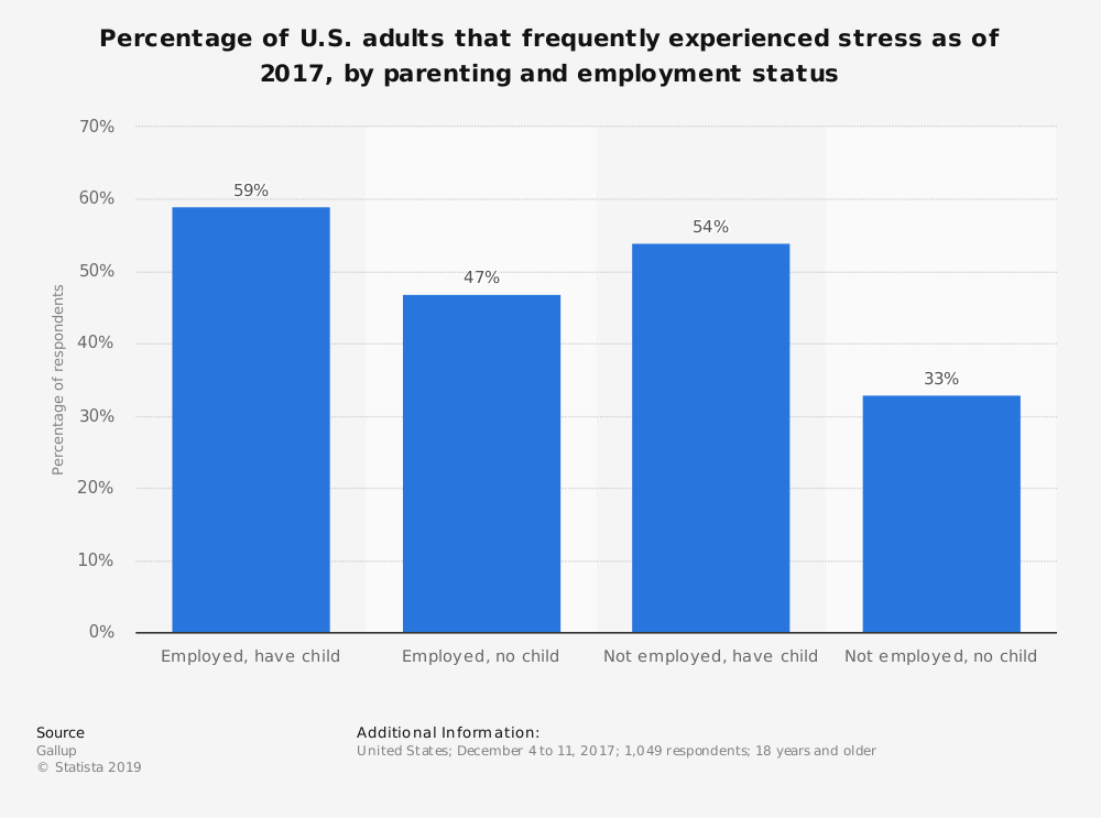 Statistic: Percentage of U.S. adults that frequently experienced stress as of 2017, by parenting and employment status | Statista