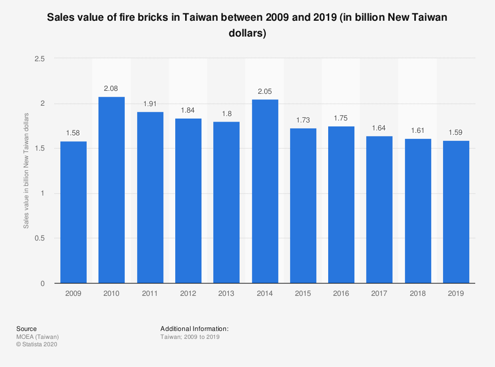 Statistic: Sales value of fire bricks in Taiwan between 2009 and 2019 (in billion New Taiwan dollars) | Statista