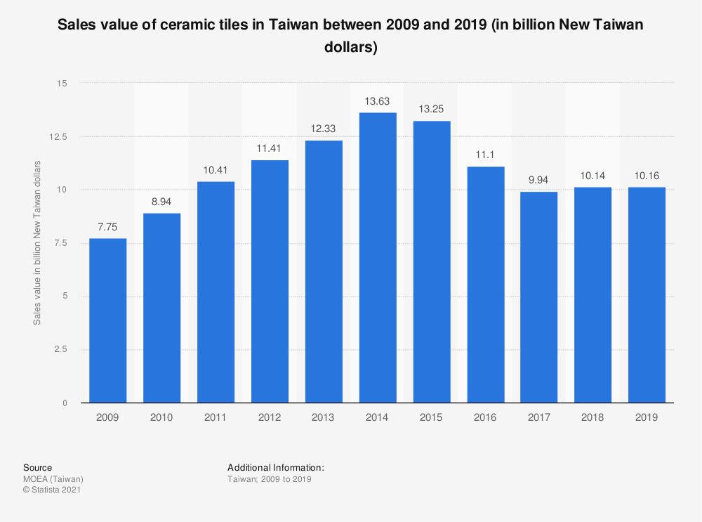 Statistic: Sales value of ceramic tiles in Taiwan between 2009 and 2019 (in billion New Taiwan dollars) | Statista