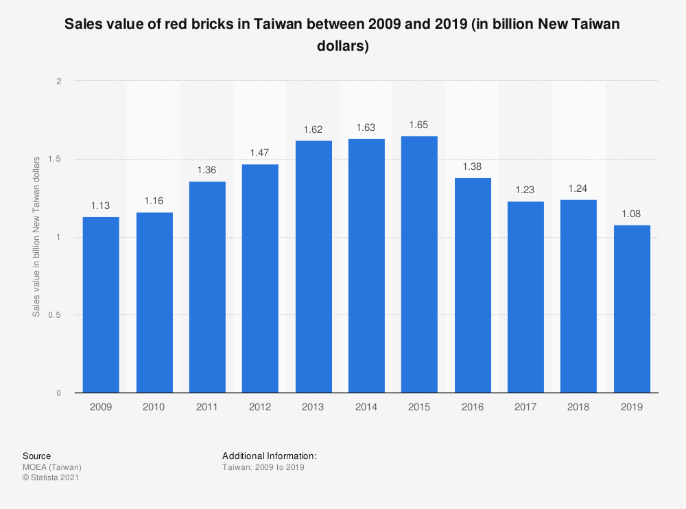 Statistic: Sales value of red bricks in Taiwan between 2009 and 2019 (in billion New Taiwan dollars) | Statista