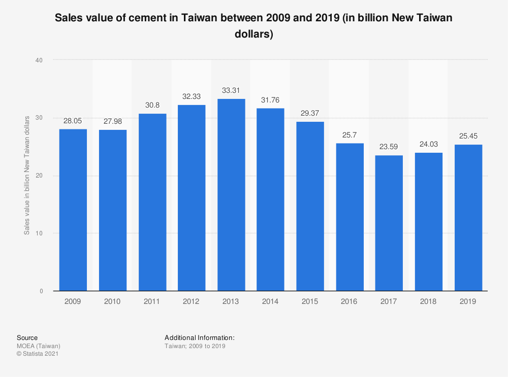 Statistic: Sales value of cement in Taiwan between 2009 and 2019 (in billion New Taiwan dollars) | Statista