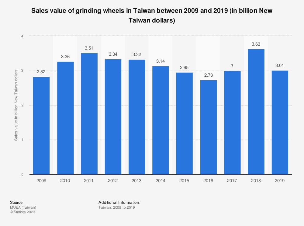 Statistic: Sales value of grinding wheels in Taiwan between 2008 and 2017 (in billion New Taiwan dollars) | Statista