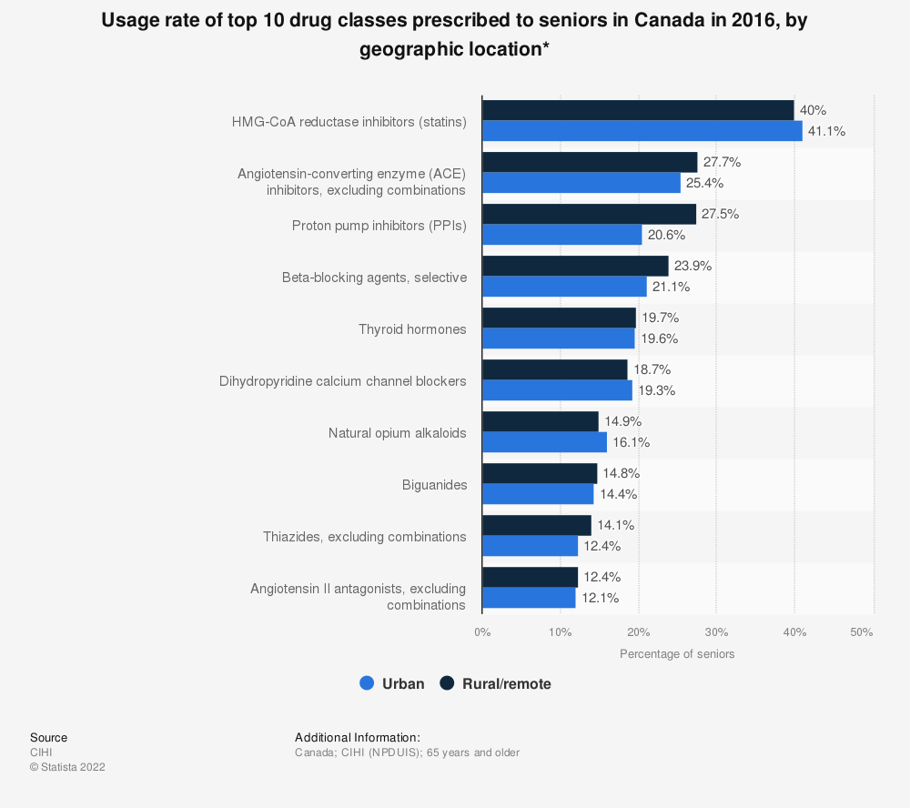 Statistic: Usage rate of top 10 drug classes prescribed to seniors in Canada in 2016, by geographic location* | Statista