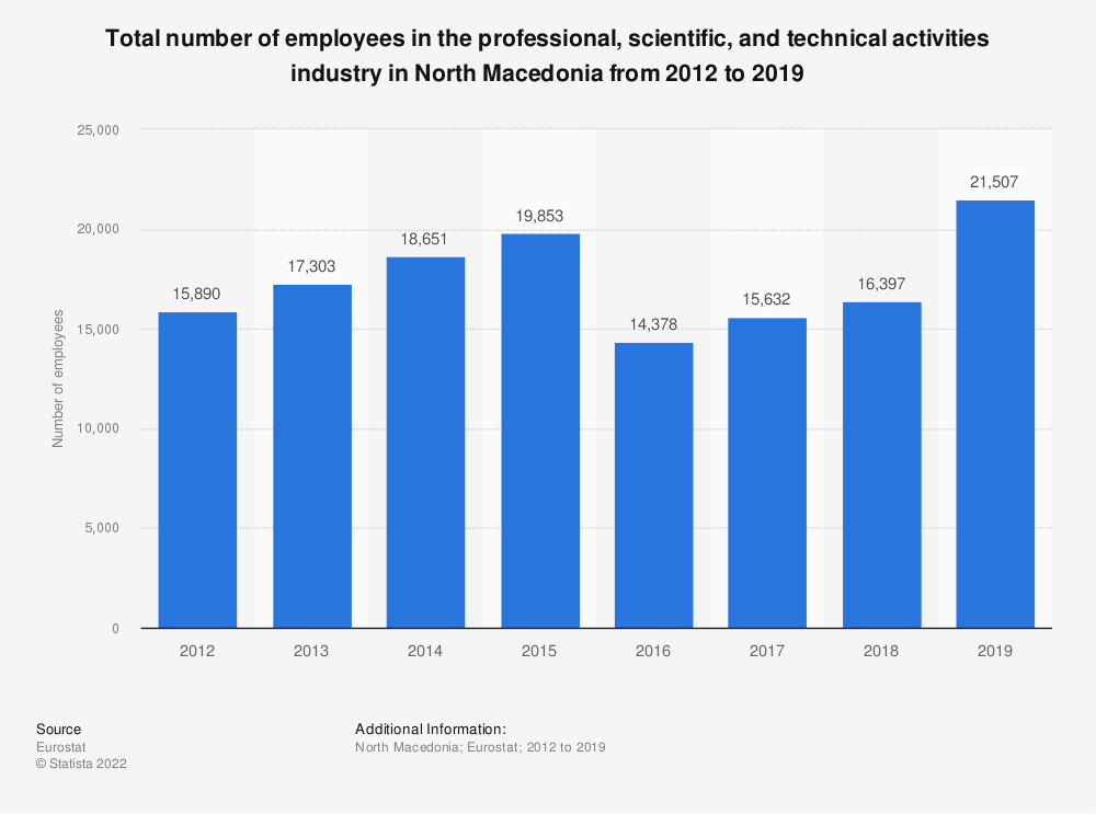 Statistic: Total number of employees in the professional, scientific and technical activities industry in North Macedonia from 2012 to 2015 | Statista