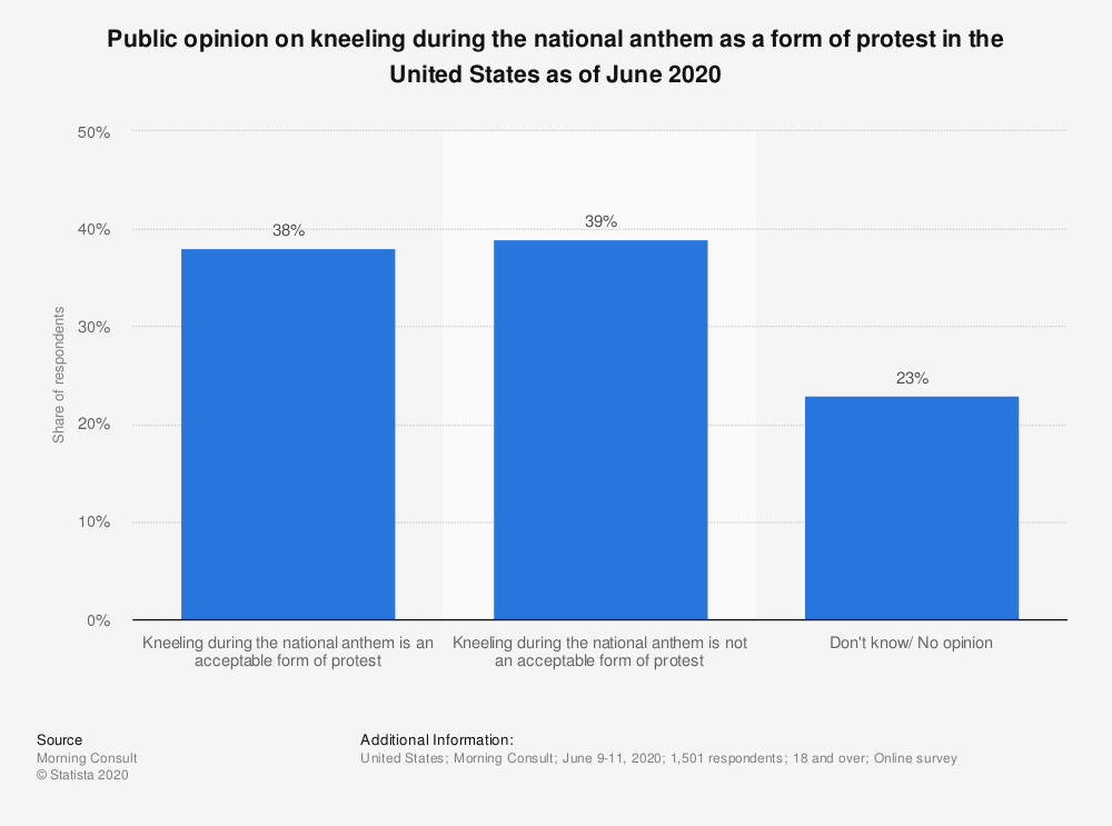 Statistic: As you may know, several NFL players kneeled during the national anthem last season before the start of football games to protest racial injustice. Knowing this, do you have a more or less favorable view of the NFL, or does it not make much difference either way?   Statista