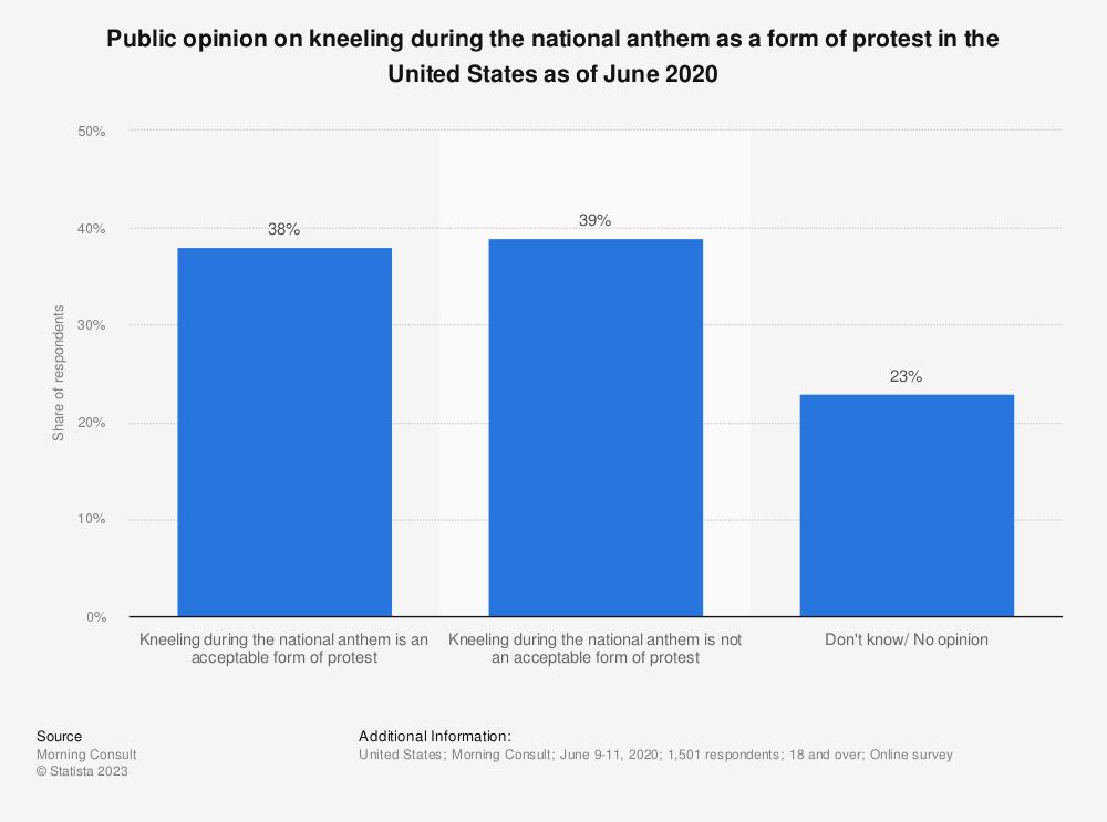 NFL players anthem kneeling public opinion 2018 | Statista