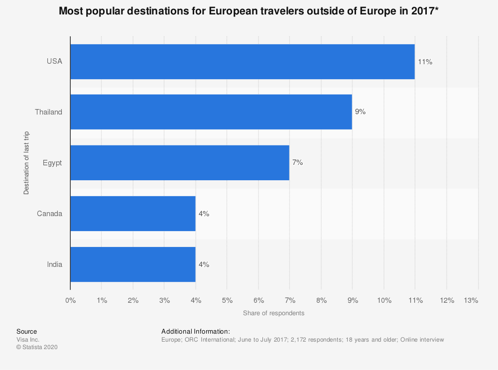 Statistic: Most popular destinations for European travelers outside of Europe in 2017* | Statista