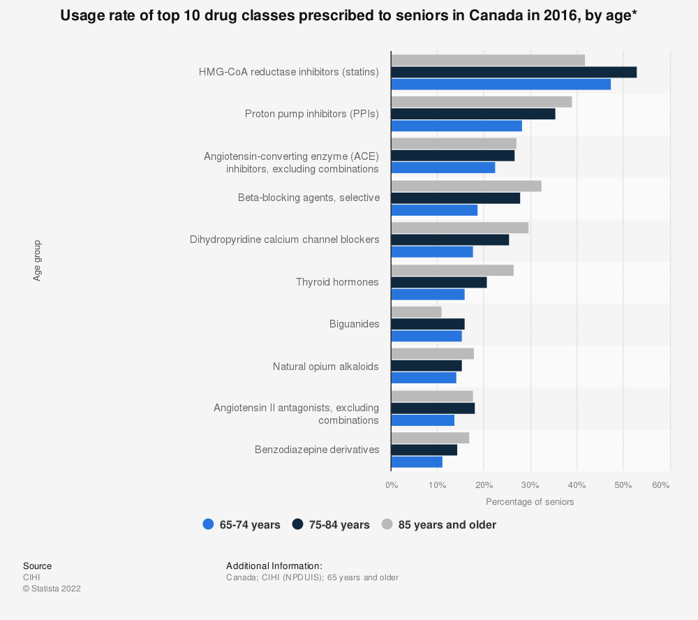 Statistic: Usage rate of top 10 drug classes prescribed to seniors in Canada in 2016, by age* | Statista
