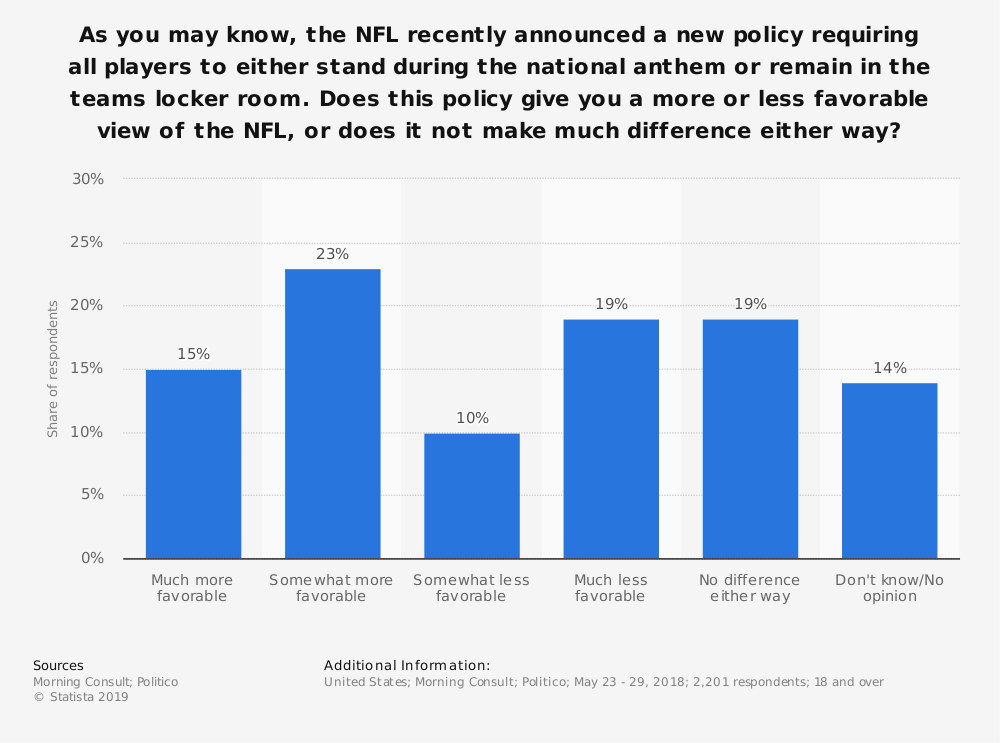 Statistic: As you may know, the NFL recently announced a new policy requiring all players to either stand during the national anthem or remain in the teams locker room. Does this policy give you a more or less favorable view of the NFL, or does it not make much difference either way? | Statista