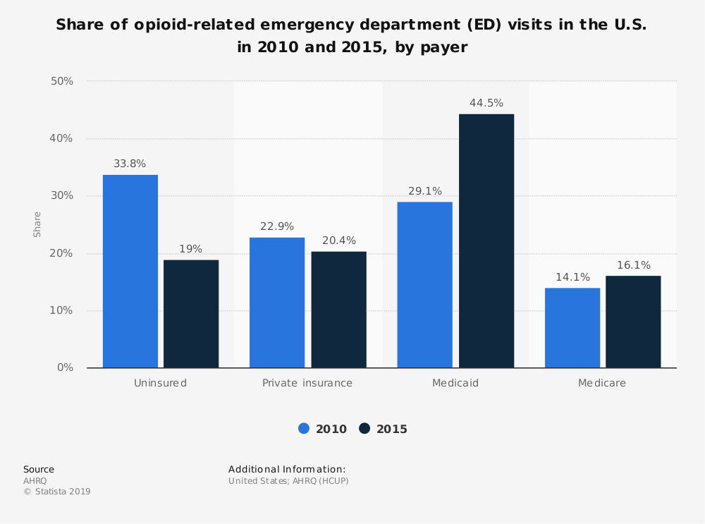 Statistic: Share of opioid-related emergency department (ED) visits in the U.S. in 2010 and 2015, by payer    Statista